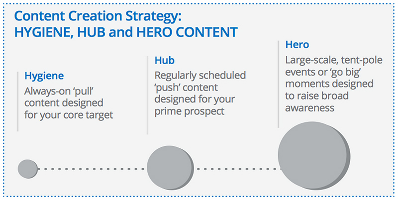 hub hygiene hero content strategy by youtube