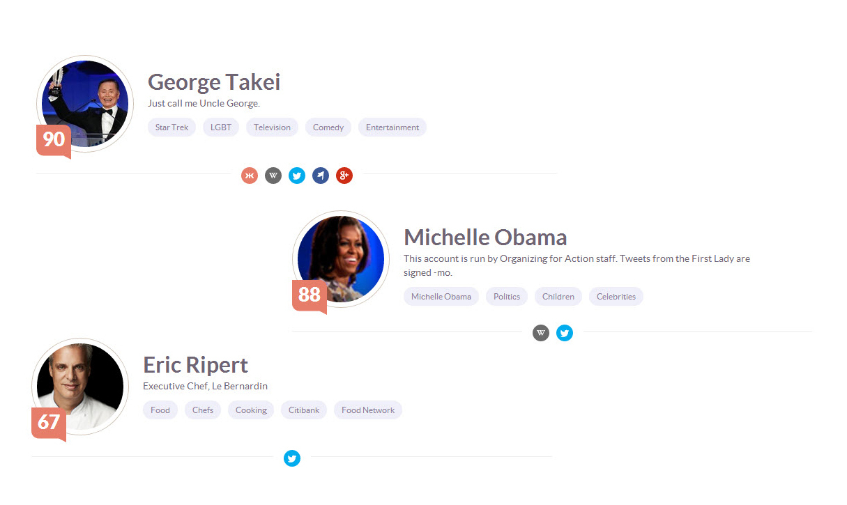 Various examples of famous people klout