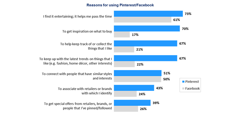 Reasons-for-Using-Pinterest-and-Facebook