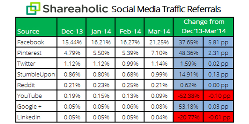 Biggest Traffic Drivers are Facebook Pinterest Twitter