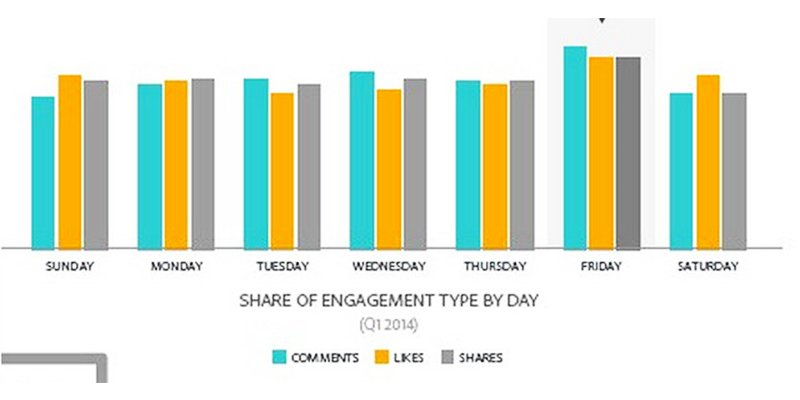 Fridays Are Facebook's Best Day For Engagement