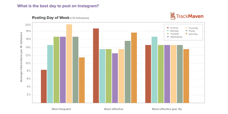 Top Performing Days on Instagram