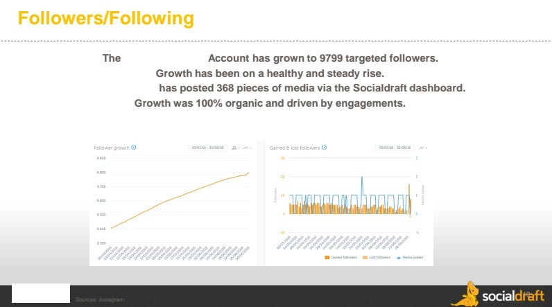 Steady growth comes from consistent engagement and posting