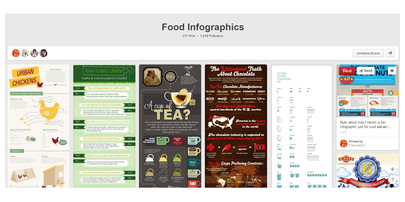 People love pictures and numbers, infographics make great social media content