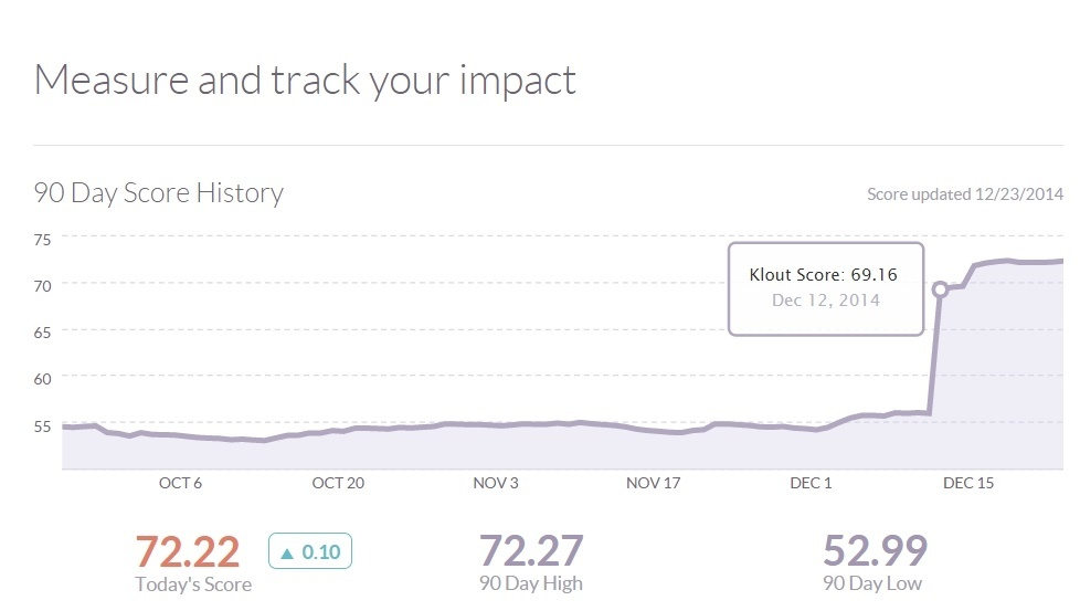 A viral post can do wonders for your klout and social influence