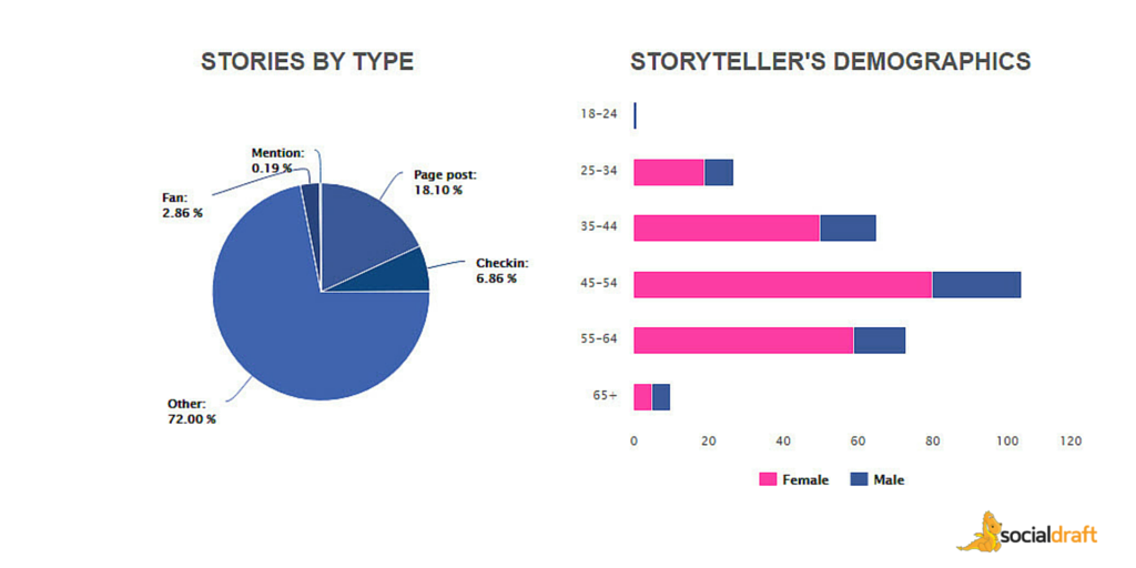 Socialdraft shows you the types of stories that are shared by your fans