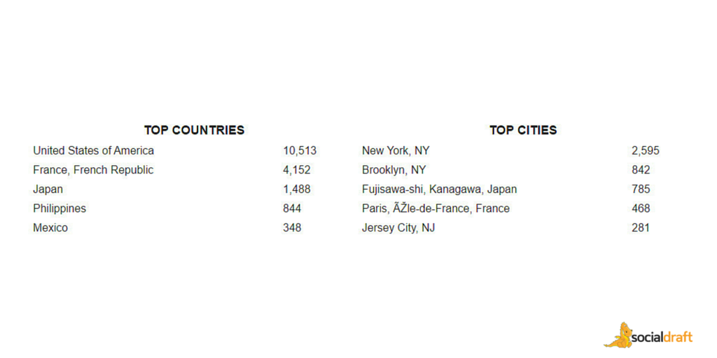 Socialdraft is social media dashboard with reporting that shows you what countries and cities your fans are located at