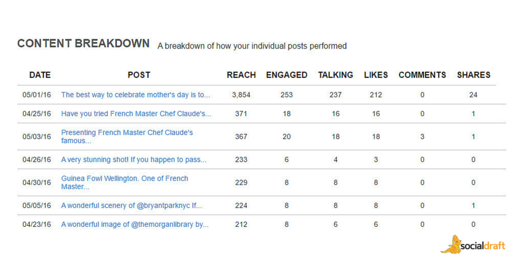 Socialdraft shows you the content that performed best by impression, reach, engagement, talking, likes, and shares